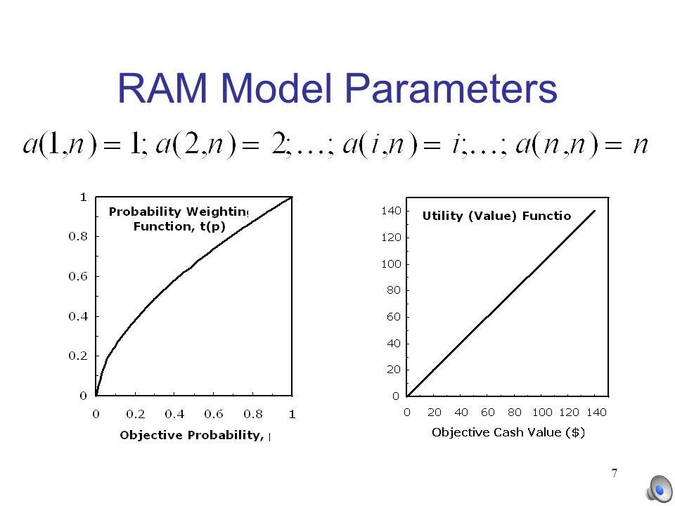 7 RAM Model Parameters