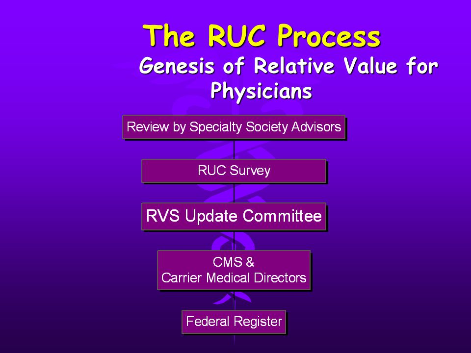 The RUC Process Genesis of Relative Value for Physicians