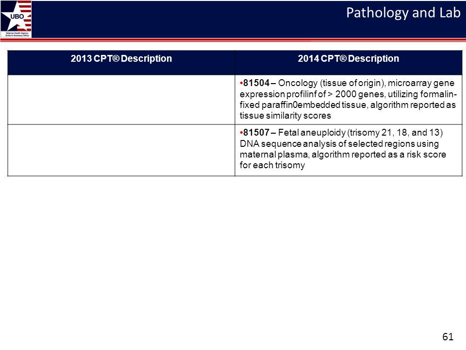 Pathology and Lab 61 2013 CPT® Description2014 CPT® Description 81504 – Oncology (tissue of origin), microarray gene expression profilinf of > 2000 ge