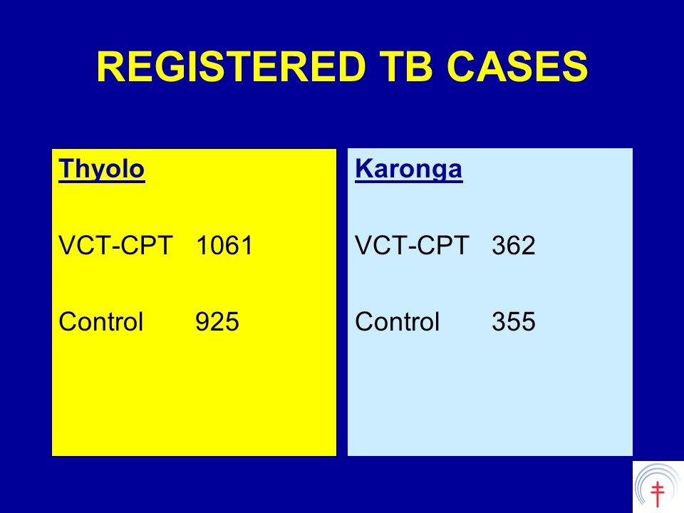REGISTERED TB CASES Thyolo VCT-CPT1061 Control925 Karonga VCT-CPT362 Control355