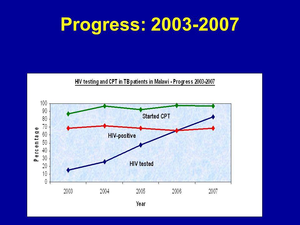 Progress: 2003-2007