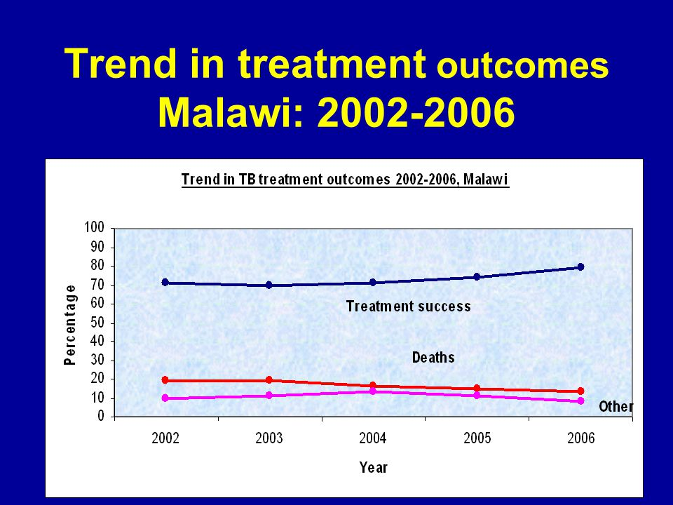 Trend in treatment outcomes Malawi: 2002-2006