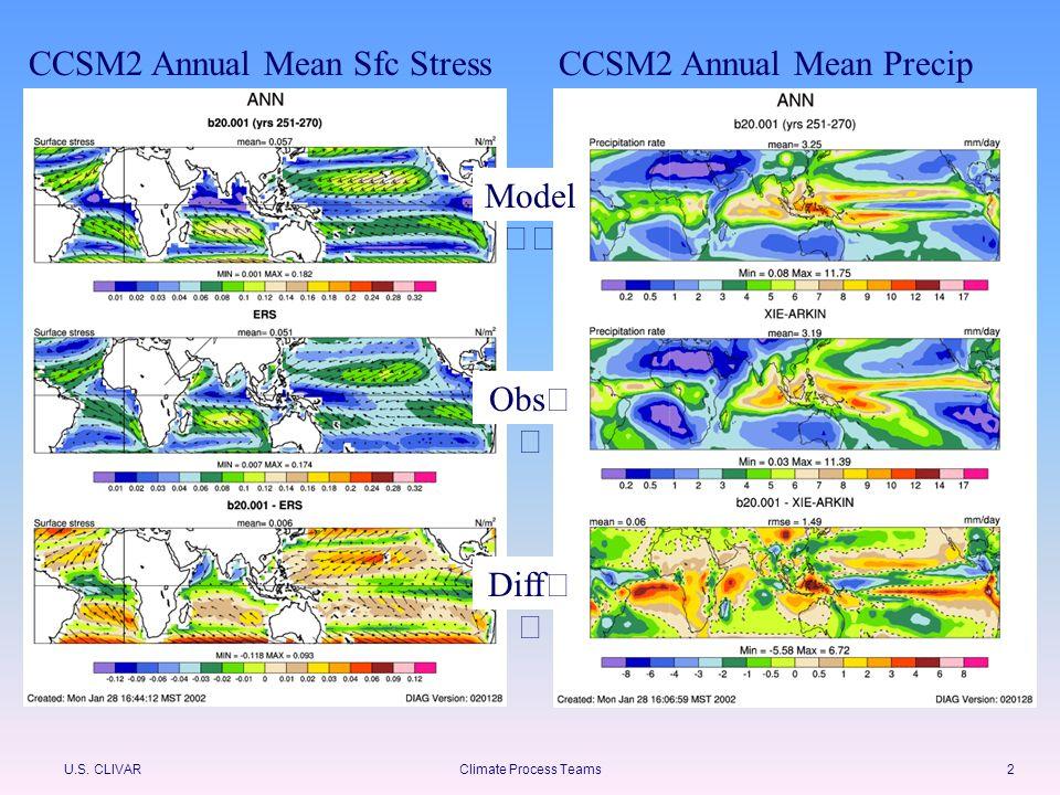 U.S. CLIVARClimate Process Teams2 CCSM2 Annual Mean Sfc StressCCSM2 Annual Mean Precip Model Obs Diff
