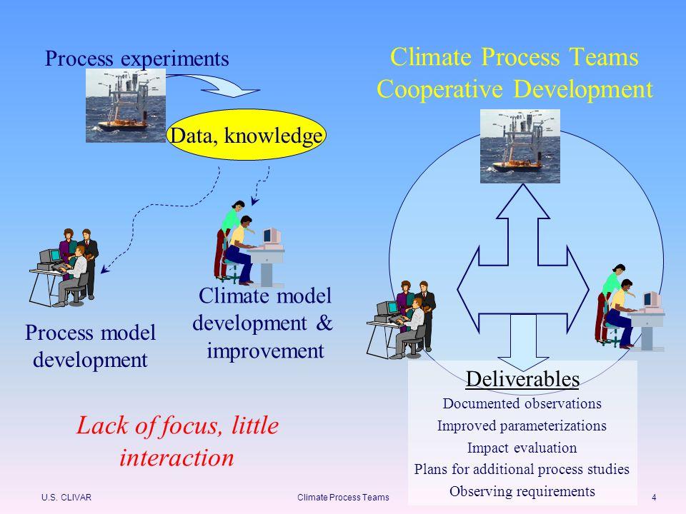 U.S. CLIVARClimate Process Teams4 Climate Process Teams Cooperative Development Climate model development & improvement Process model development Proc