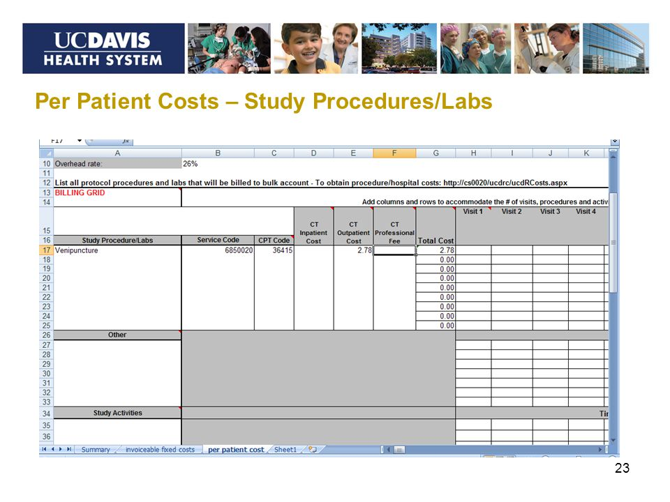 23 Per Patient Costs – Study Procedures/Labs