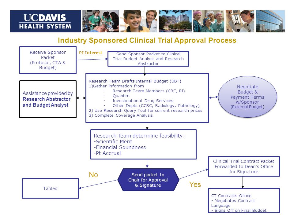 5 Industry Sponsored Clinical Trial Approval Process Receive Sponsor Packet (Protocol, CTA & Budget) Send Sponsor Packet to Clinical Trial Budget Analyst and Research Abstractor PI Interest Research Team Drafts Internal Budget (UBT) 1)Gather information from -Research Team Members (CRC, PI) -Quantim -Investigational Drug Services -Other Depts (CCRC, Radiology, Pathology) 2) Use Research Query Tool for current research prices 3) Complete Coverage Analysis Negotiate Budget & Payment Terms w/Sponsor (External Budget) Assistance provided by Research Abstractor and Budget Analyst Send packet to Chair for Approval & Signature Tabled Clinical Trial Contract Packet Forwarded to Dean's Office for Signature CT Contracts Office - Negotiates Contract Language - Signs Off on Final Budget Research Team determine feasibility: -Scientific Merit -Financial Soundness -Pt Accrual No Yes