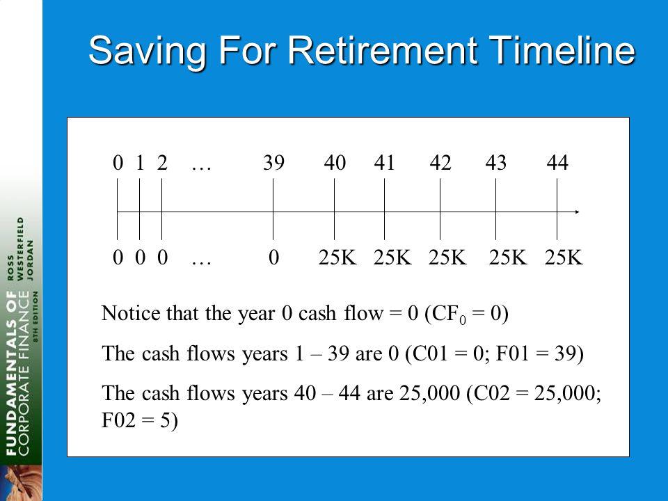 Saving For Retirement Timeline 0 1 2 … 39 40 41 42 43 44 0 0 0 … 0 25K 25K 25K 25K 25K Notice that the year 0 cash flow = 0 (CF 0 = 0) The cash flows years 1 – 39 are 0 (C01 = 0; F01 = 39) The cash flows years 40 – 44 are 25,000 (C02 = 25,000; F02 = 5)