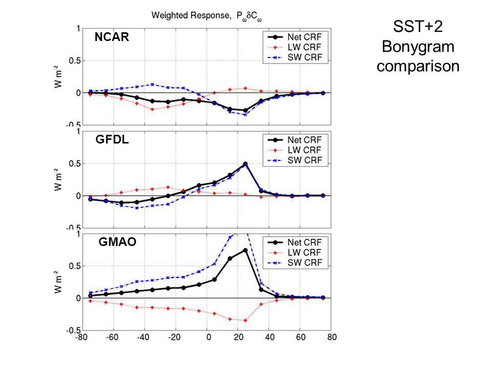 SST+2 Bonygram comparison NCAR GFDL GMAO