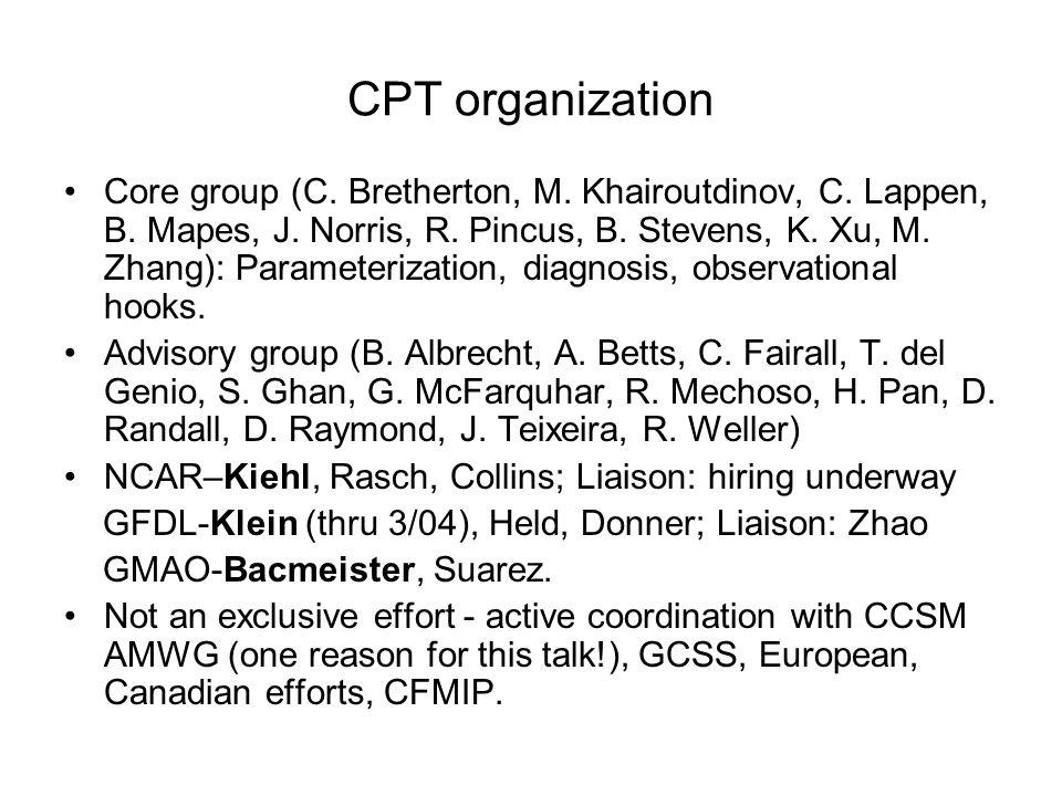 CPT organization Core group (C. Bretherton, M. Khairoutdinov, C. Lappen, B. Mapes, J. Norris, R. Pincus, B. Stevens, K. Xu, M. Zhang): Parameterizatio