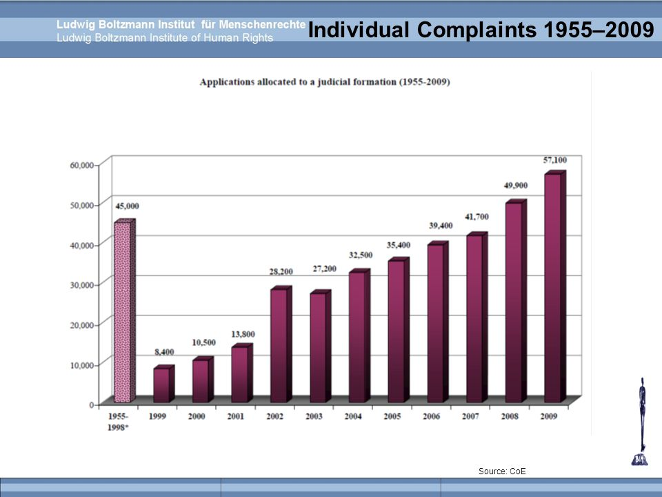 Individual Complaints 1955–2009 Source: CoE