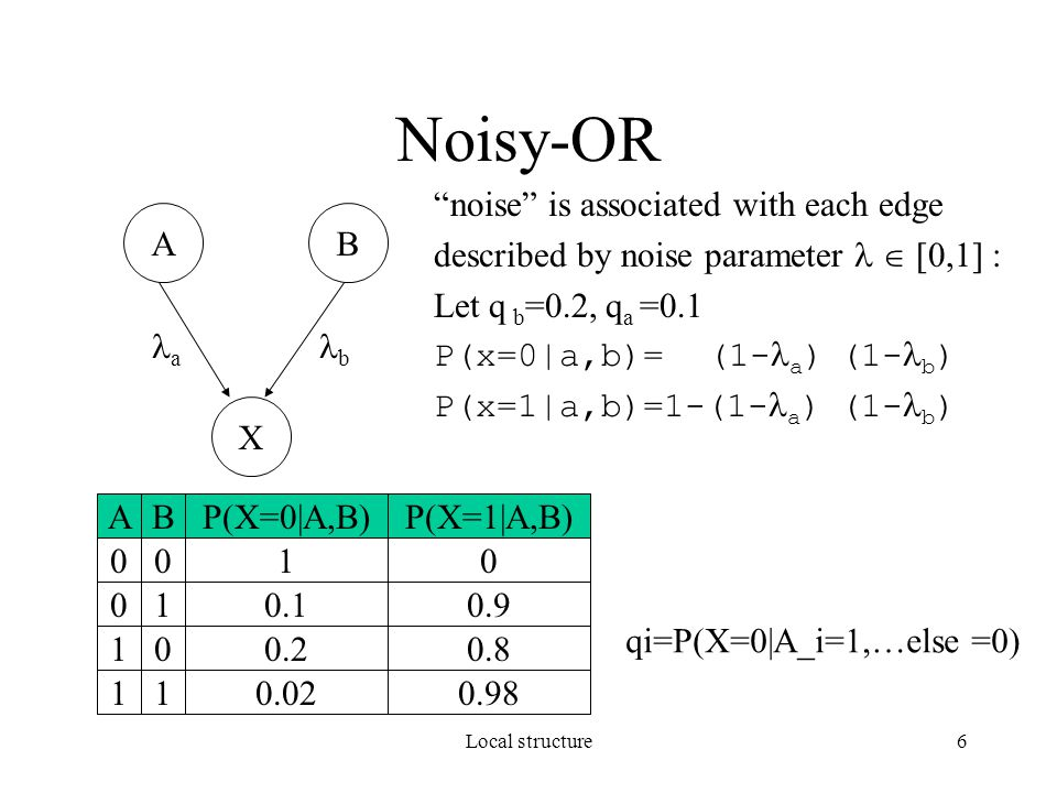 "Local structure6 Noisy-OR ""noise"" is associated with each edge described by noise parameter  [0,1] : Let q b =0.2, q a =0.1 P(x=0