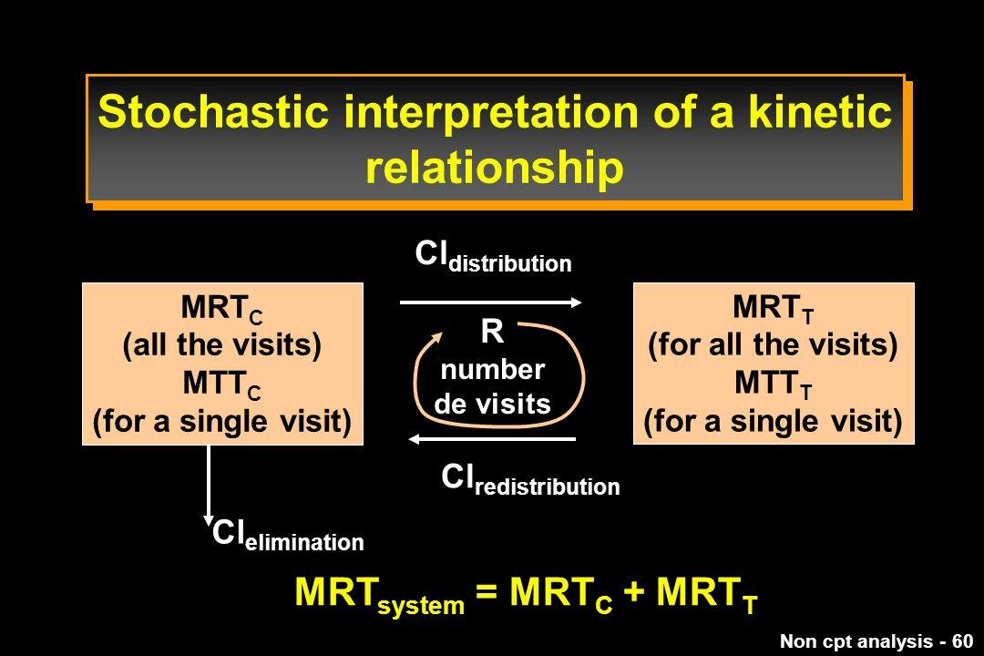 Non cpt analysis - 60 Stochastic interpretation of a kinetic relationship MRT C (all the visits) MTT C (for a single visit) MRT T (for all the visits) MTT T (for a single visit) Cl distribution R number de visits Cl elimination MRT system = MRT C + MRT T Cl redistribution