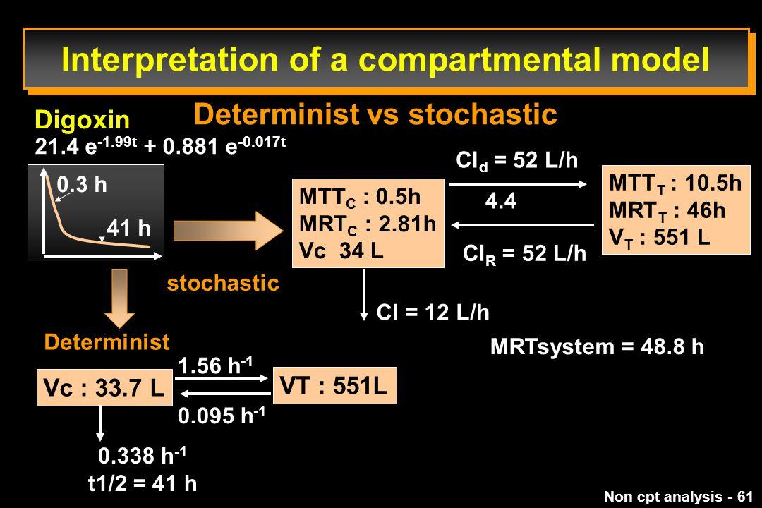Non cpt analysis - 61 Interpretation of a compartmental model Determinist vs stochastic Digoxin stochastic MTT C : 0.5h MRT C : 2.81h Vc 34 L Cl d = 52 L/h 4.4 Cl R = 52 L/h MTT T : 10.5h MRT T : 46h V T : 551 L Cl = 12 L/h MRTsystem = 48.8 h Determinist Vc : 33.7 L 1.56 h -1 VT : 551L 0.095 h -1 0.338 h -1 t1/2 = 41 h 21.4 e -1.99t + 0.881 e -0.017t 0.3 h 41 h