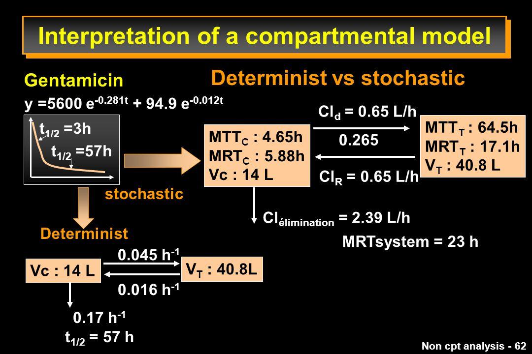 Non cpt analysis - 62 Determinist vs stochastic Gentamicin stochastic MTT C : 4.65h MRT C : 5.88h Vc : 14 L Cl d = 0.65 L/h 0.265 Cl R = 0.65 L/h MTT T : 64.5h MRT T : 17.1h V T : 40.8 L Cl élimination = 2.39 L/h MRTsystem = 23 h Determinist Vc : 14 L 0.045 h -1 V T : 40.8L 0.016 h -1 0.17 h -1 t 1/2 = 57 h y =5600 e -0.281t + 94.9 e -0.012t t 1/2 =3h t 1/2 =57h Interpretation of a compartmental model