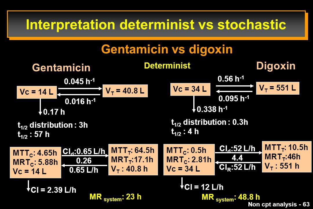 Non cpt analysis - 63 Interpretation determinist vs stochastic Gentamicin vs digoxin Determinist Gentamicin Digoxin Vc = 14 L V T = 40.8 L 0.17 h 0.045 h -1 0.016 h -1 t 1/2 distribution : 3h t 1/2 : 57 h Cl d :0.65 L/h 0.26 0.65 L/h MTT C : 4.65h MRT C : 5.88h Vc = 14 L MTT T : 64.5h MRT T :17.1h V T : 40.8 h Cl = 2.39 L/h MR system : 23 h Vc = 34 L V T = 551 L 0.338 h -1 0.56 h -1 0.095 h -1 t 1/2 distribution : 0.3h t 1/2 : 4 h Cl d :52 L/h 4.4 Cl R :52 L/h MTT C : 0.5h MRT C : 2.81h Vc = 34 L MTT T : 10.5h MRT T :46h V T : 551 h Cl = 12 L/h MR system : 48.8 h