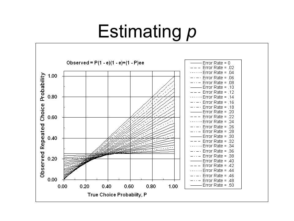 Estimating p