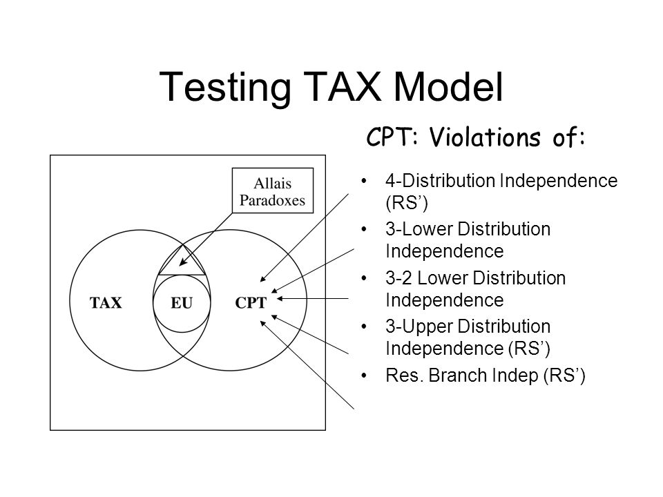 Testing TAX Model 4-Distribution Independence (RS') 3-Lower Distribution Independence 3-2 Lower Distribution Independence 3-Upper Distribution Independence (RS') Res.