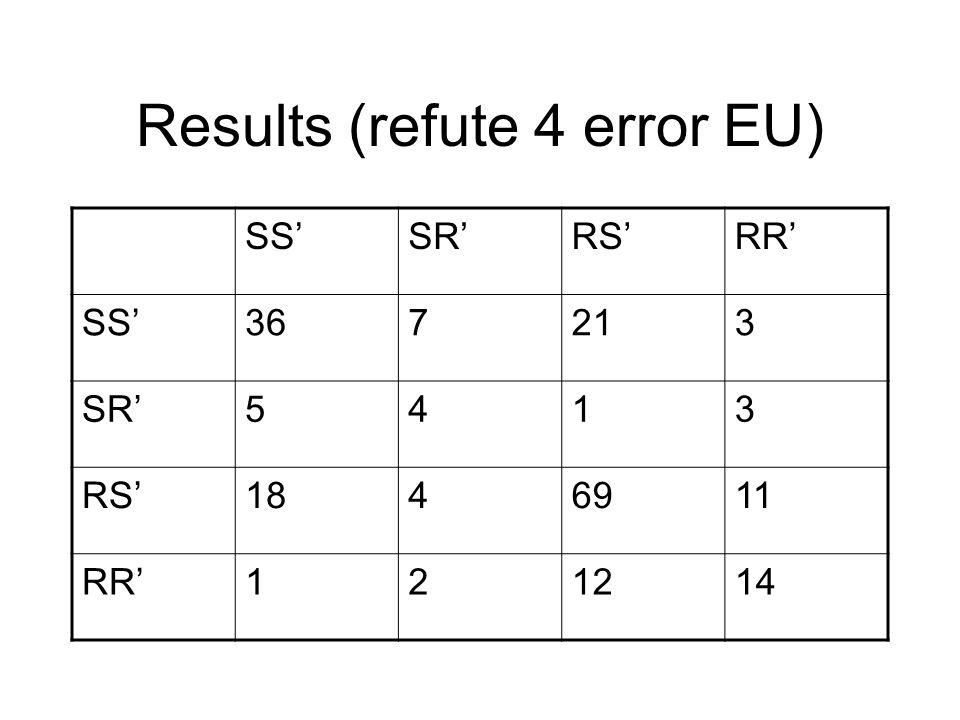 Results (refute 4 error EU) SS'SR'RS'RR' SS'367213 SR'5413 RS'1846911 RR'121214