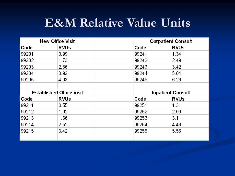 E&M Relative Value Units