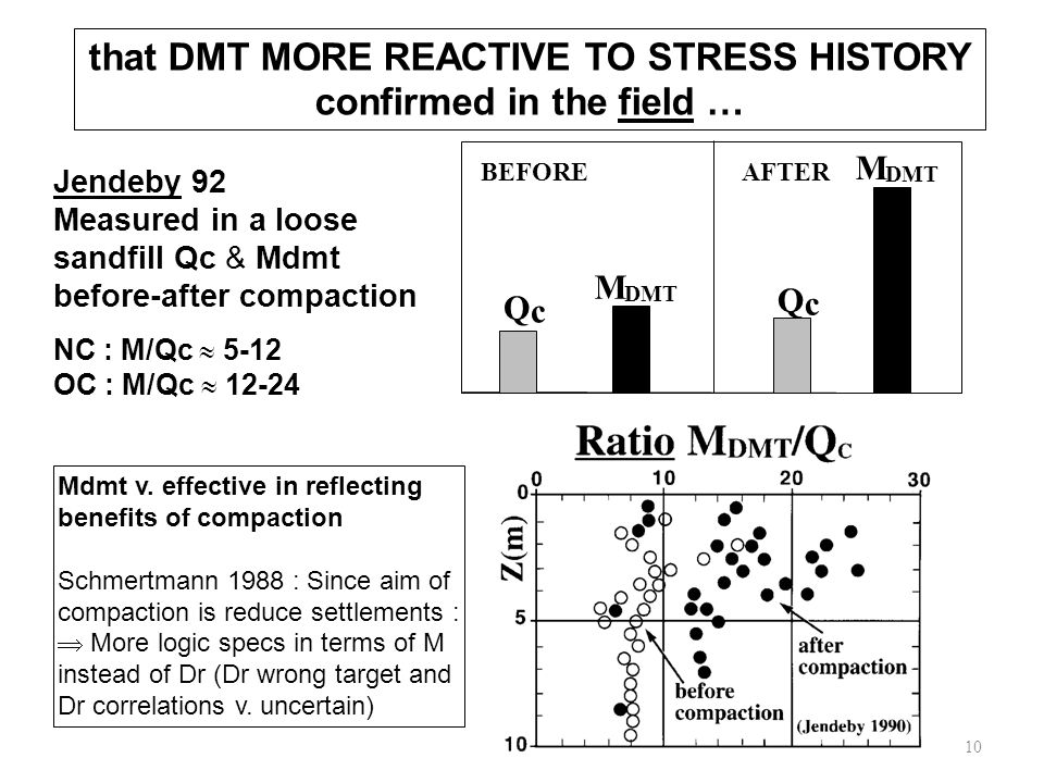 that DMT MORE REACTIVE TO STRESS HISTORY confirmed in the field … M DMT M Q c Q c BEFOREAFTER Jendeby 92 Measured in a loose sandfill Qc & Mdmt before-after compaction NC : M/Qc  5-12 OC : M/Qc  12-24 10 Mdmt v.
