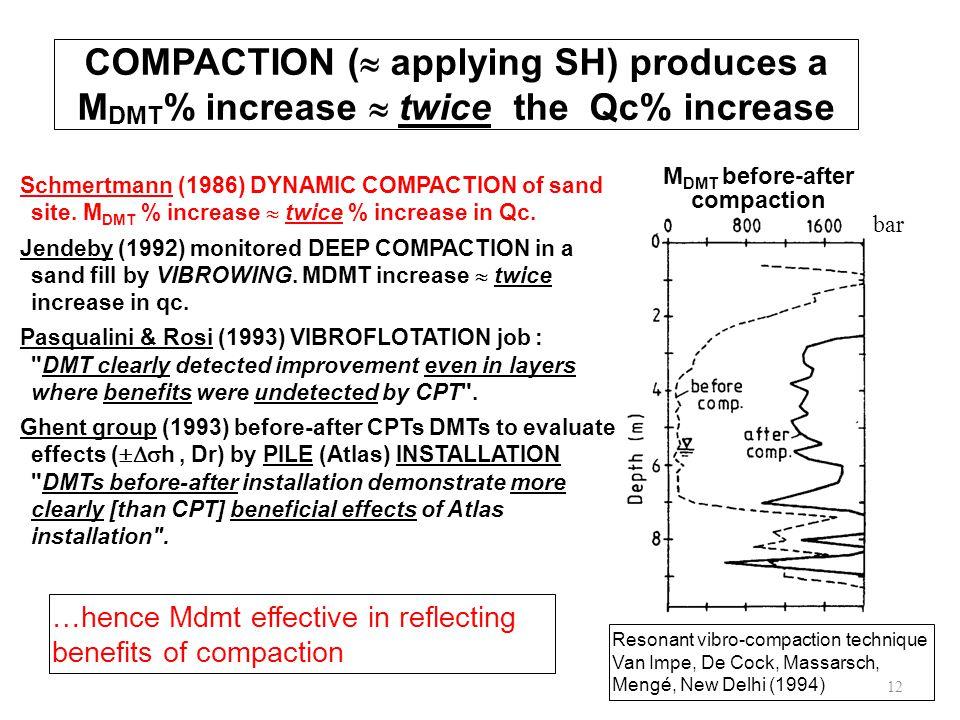 M DMT before-after compaction Resonant vibro-compaction technique Van Impe, De Cock, Massarsch, Mengé, New Delhi (1994) COMPACTION (  applying SH) produces a M DMT % increase  twice the Qc% increase Schmertmann (1986) DYNAMIC COMPACTION of sand site.