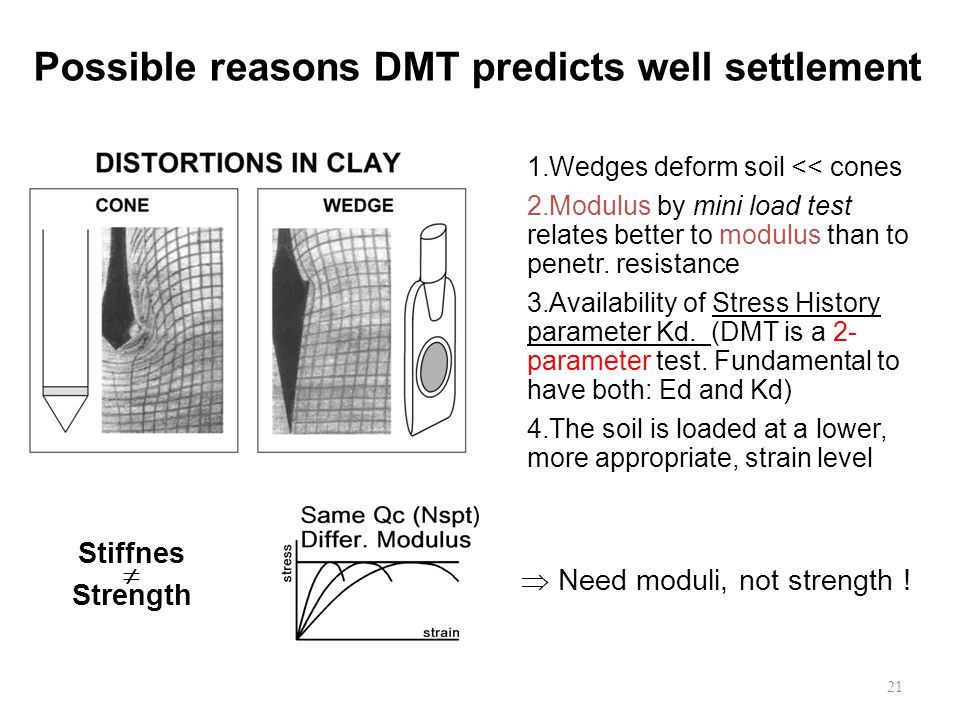 1.Wedges deform soil << cones 2.Modulus by mini load test relates better to modulus than to penetr.