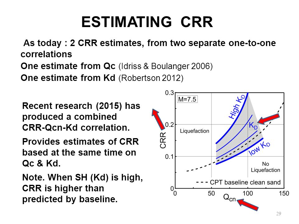 29 Recent research (2015) has produced a combined CRR-Qcn-Kd correlation.