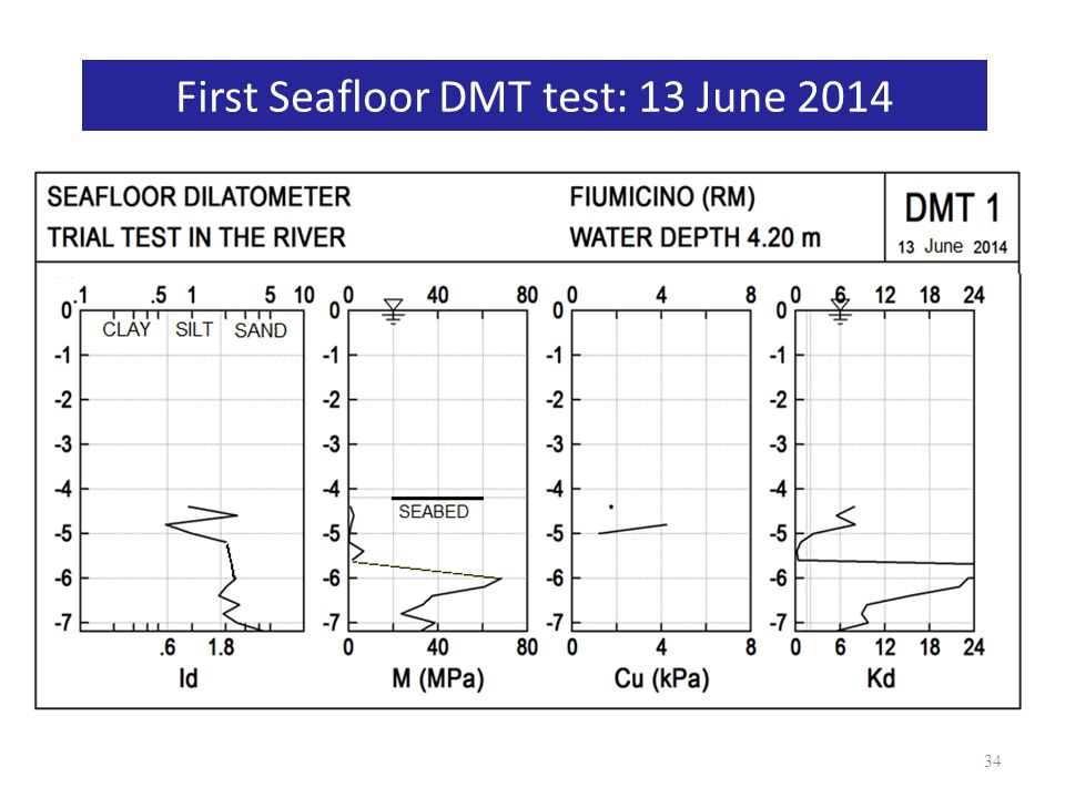 First Seafloor DMT test: 13 June 2014 34