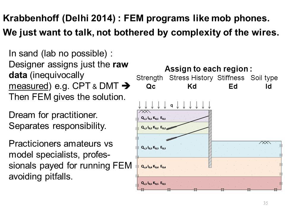 Krabbenhoff (Delhi 2014) : FEM programs like mob phones.