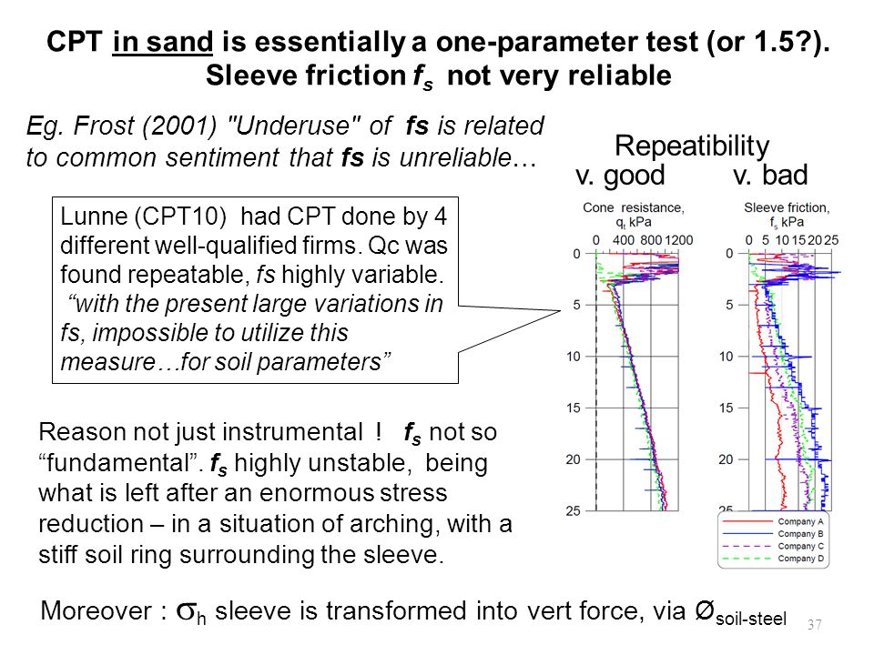 CPT in sand is essentially a one-parameter test (or 1.5?).
