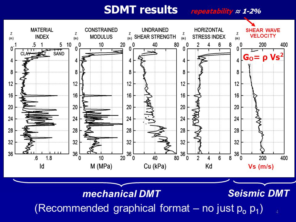 Vs (m/s) SHEAR WAVE VELOCITY mechanical DMT Seismic DMT SDMT results repeatability ≈ 1-2% 4 G O = ρ Vs 2 (Recommended graphical format – no just p o p 1 )