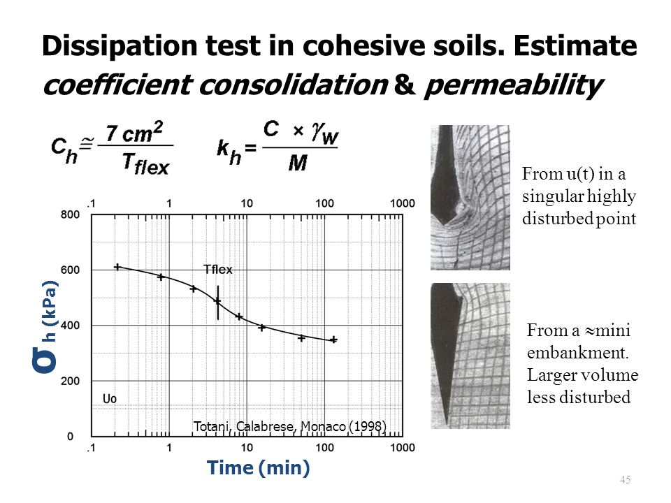 Dissipation test in cohesive soils.