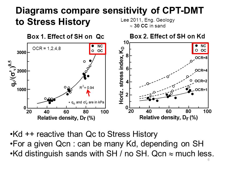 Diagrams compare sensitivity of CPT-DMT to Stress History Lee 2011, Eng.