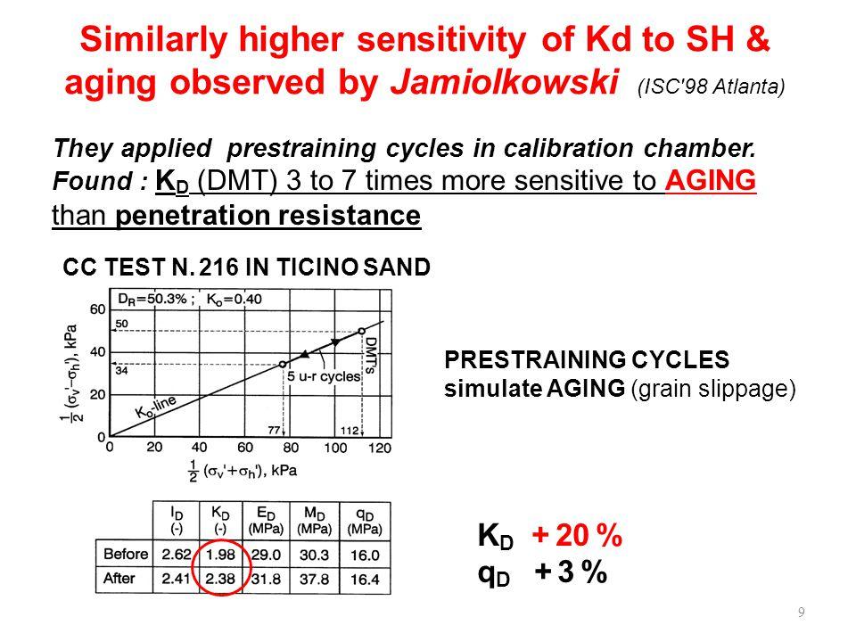 PRESTRAINING CYCLES simulate AGING (grain slippage) CC TEST N.