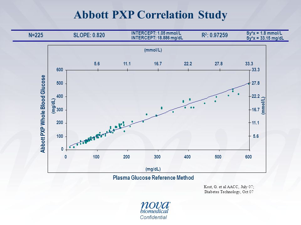 Confidential Abbott PXP Correlation Study Sy*x = 1.8 mmol/L Sy*x = 33.15 mg/dL Plasma Glucose Reference Method Abbott PXP Whole Blood Glucose R 2 : 0.