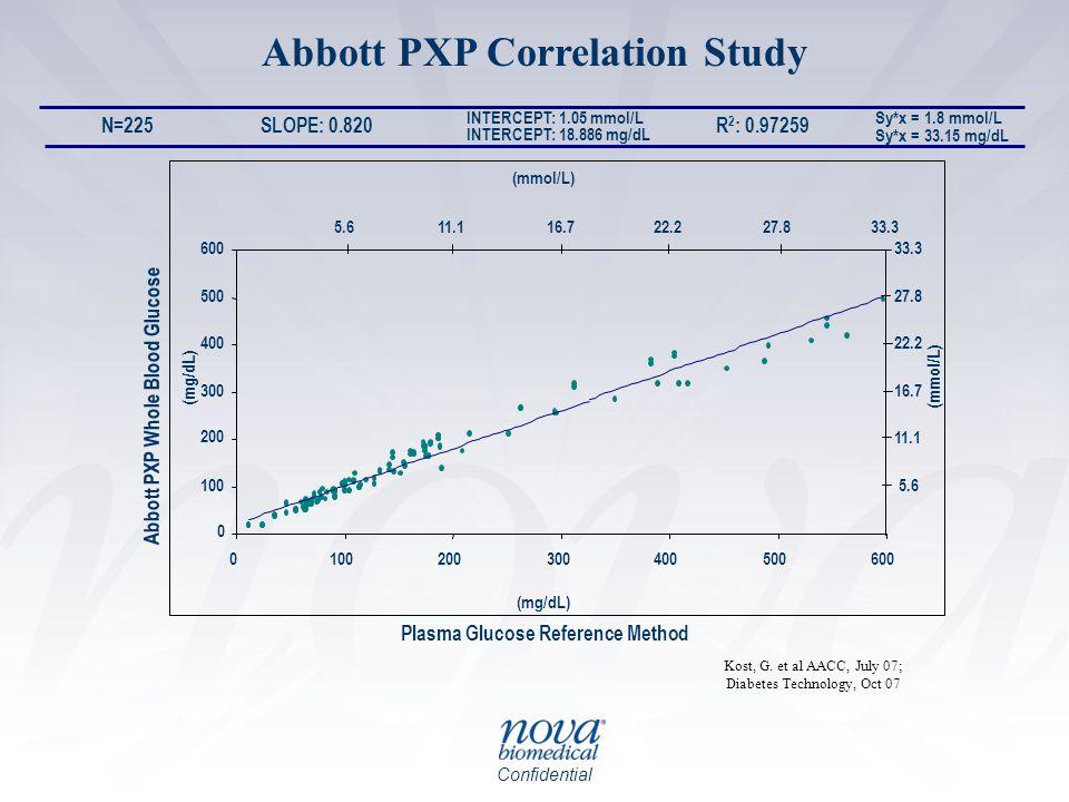 Confidential Abbott PXP Correlation Study Sy*x = 1.8 mmol/L Sy*x = 33.15 mg/dL Plasma Glucose Reference Method Abbott PXP Whole Blood Glucose R 2 : 0.97259SLOPE: 0.820 INTERCEPT: 1.05 mmol/L INTERCEPT: 18.886 mg/dL N=225 0 100 200 300 400 500 600 0100200300400500600 (mg/dL) (mmol/L) 5.611.116.722.227.833.3 5.6 11.1 16.7 22.2 27.8 33.3 Kost, G.