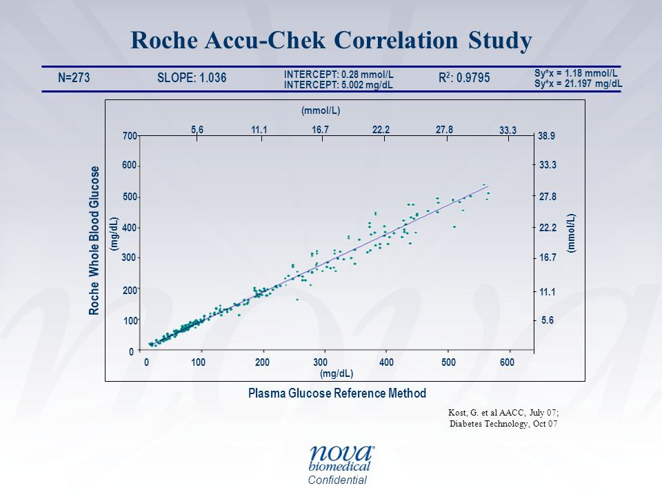 Confidential Plasma Glucose Reference Method Roche Whole Blood Glucose Kost, G. et al AACC, July 07; Diabetes Technology, Oct 07 Roche Accu-Chek Corre