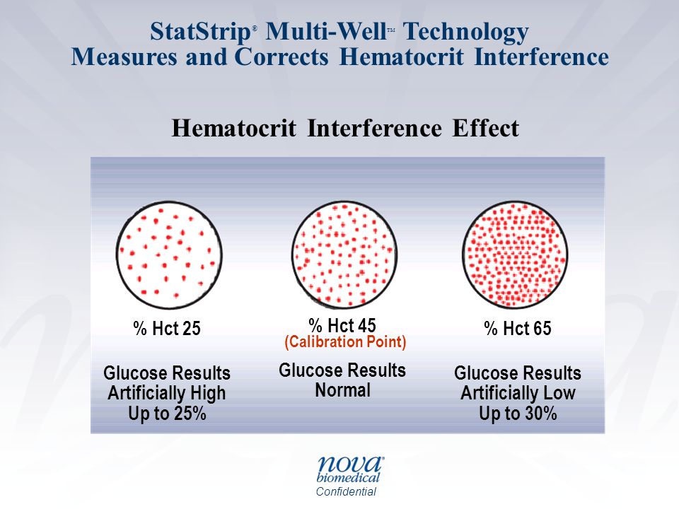 Confidential Hematocrit Interference Effect % Hct 45 Glucose Results Normal (Calibration Point) % Hct 25 Glucose Results Artificially High Up to 25% % Hct 65 Glucose Results Artificially Low Up to 30% Hematocrit Interference Effect StatStrip ® Multi-Well TM Technology Measures and Corrects Hematocrit Interference