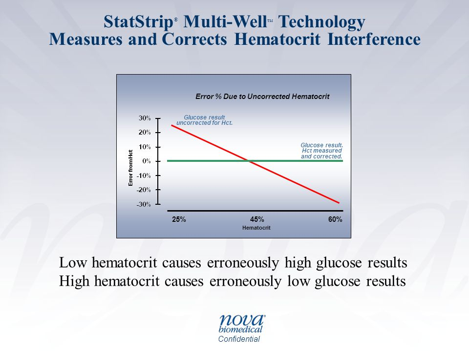 Confidential StatStrip ® Multi-Well TM Technology Measures and Corrects Hematocrit Interference 25%60%45% Error % Due to Uncorrected Hematocrit Glucos