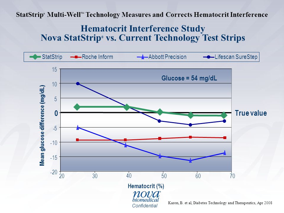 Confidential StatStrip ® Multi-Well TM Technology Measures and Corrects Hematocrit Interference Karon, B. et al, Diabetes Technology and Therapeutics,
