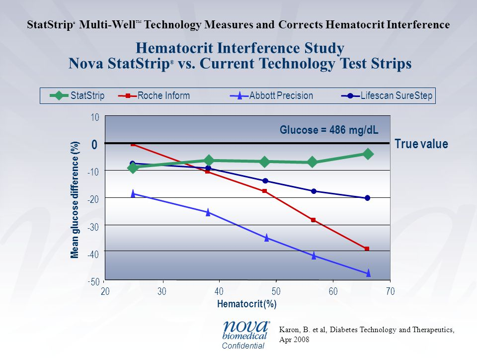 Confidential StatStrip ® Multi-Well TM Technology Measures and Corrects Hematocrit Interference - 50 -40 -30 -20 -10 10 203040506070 Hematocrit(%) Mean glucose difference (%) Glucose = 486 mg/dL Karon, B.