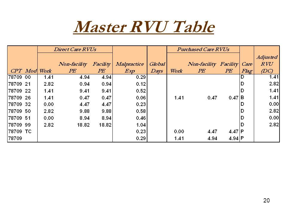 20 Master RVU Table