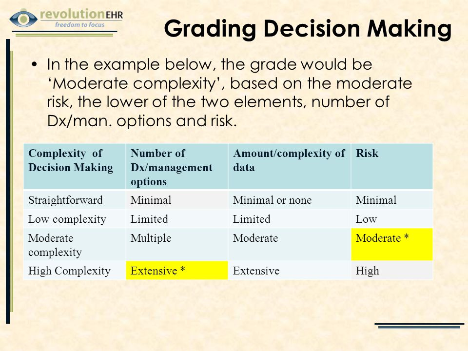Grading Decision Making In the example below, the grade would be 'Moderate complexity', based on the moderate risk, the lower of the two elements, number of Dx/man.