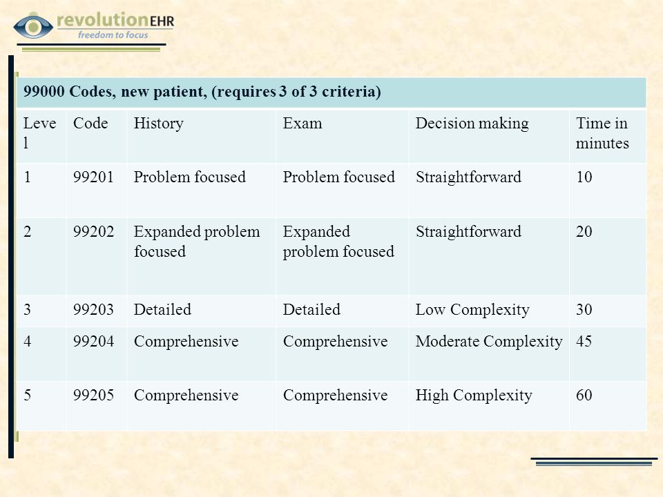 99000 Codes, new patient, (requires 3 of 3 criteria) Leve l CodeHistoryExamDecision makingTime in minutes 199201Problem focused Straightforward10 299202Expanded problem focused Straightforward20 399203Detailed Low Complexity30 499204Comprehensive Moderate Complexity45 599205Comprehensive High Complexity60