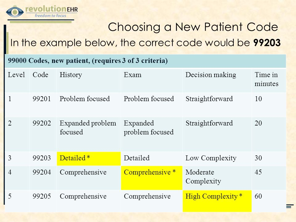 Choosing a New Patient Code 99000 Codes, new patient, (requires 3 of 3 criteria) LevelCodeHistoryExamDecision makingTime in minutes 199201Problem focused Straightforward10 299202Expanded problem focused Straightforward20 399203Detailed *DetailedLow Complexity30 499204ComprehensiveComprehensive *Moderate Complexity 45 599205Comprehensive High Complexity *60 In the example below, the correct code would be 99203