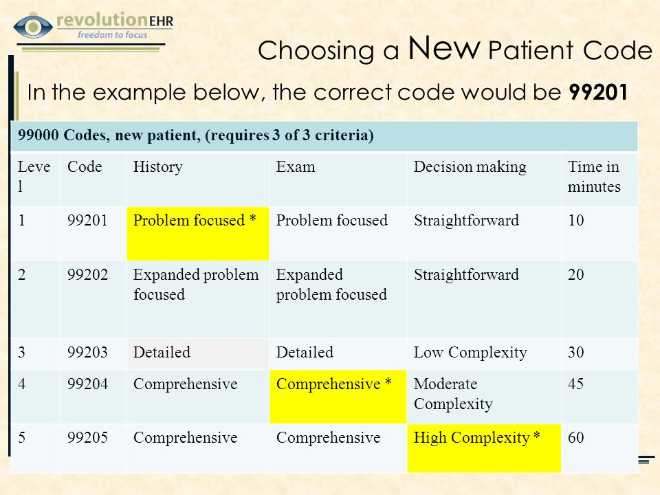 Choosing a New Patient Code 99000 Codes, new patient, (requires 3 of 3 criteria) Leve l CodeHistoryExamDecision makingTime in minutes 199201Problem focused *Problem focusedStraightforward10 299202Expanded problem focused Straightforward20 399203Detailed Low Complexity30 499204ComprehensiveComprehensive *Moderate Complexity 45 599205Comprehensive High Complexity *60 In the example below, the correct code would be 99201