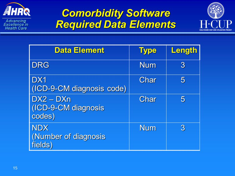 Advancing Excellence in Health Care 15 Comorbidity Software Required Data Elements Data Element Type Length Length DRGNum3 DX1 (ICD-9-CM diagnosis code) Char5 DX2 – DXn (ICD-9-CM diagnosis codes) Char5 NDX (Number of diagnosis fields) Num3