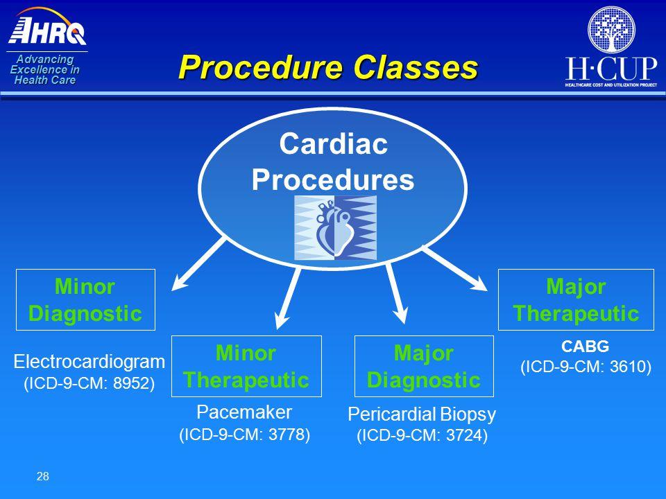 Advancing Excellence in Health Care 28 Procedure Classes Minor Diagnostic Minor Therapeutic Major Diagnostic Major Therapeutic Electrocardiogram (ICD-