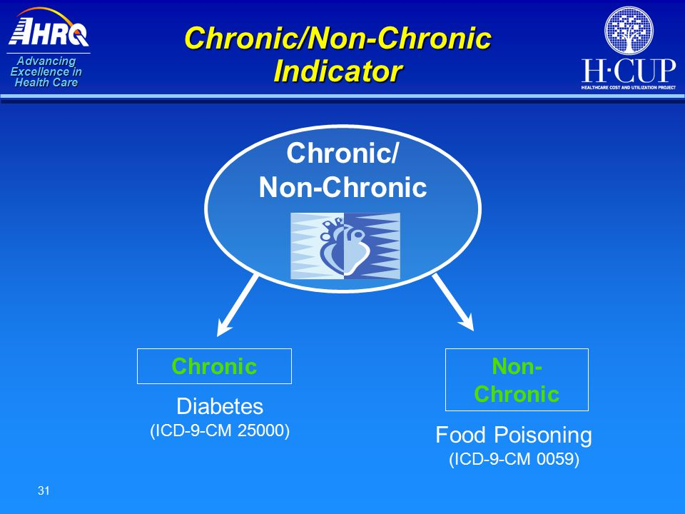 Advancing Excellence in Health Care 31 Chronic/Non-Chronic Indicator ChronicNon- Chronic Food Poisoning (ICD-9-CM 0059) Diabetes (ICD-9-CM 25000) Chronic/ Non-Chronic