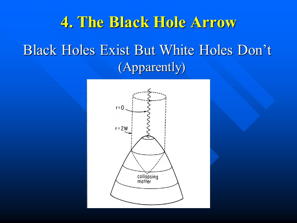 4. The Black Hole Arrow Black Holes Exist But White Holes Don't (Apparently)